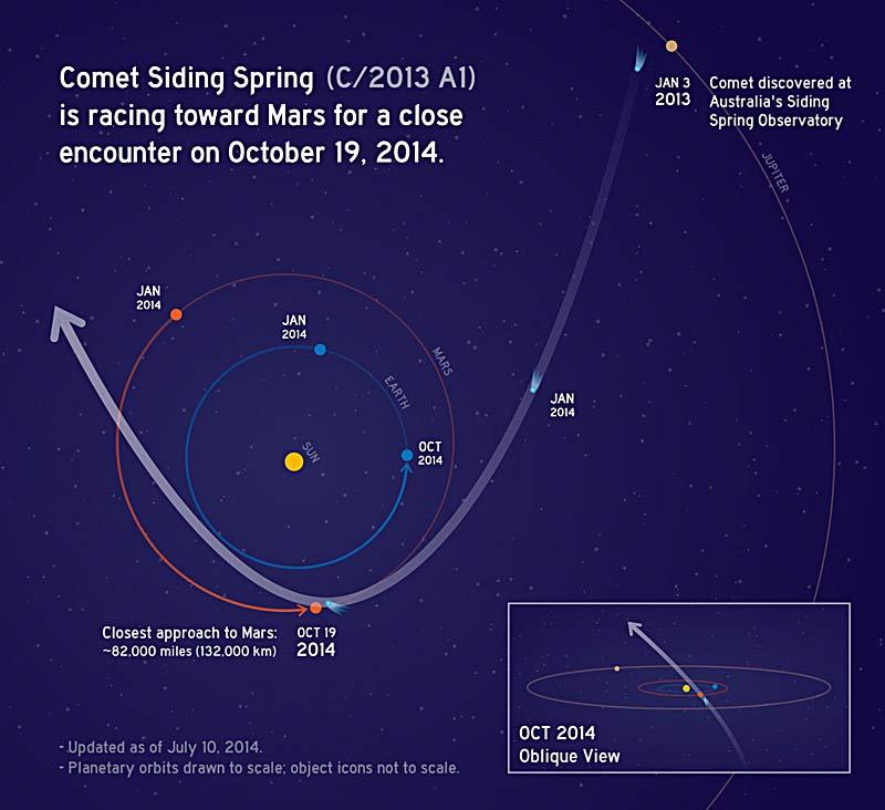 встреча кометы