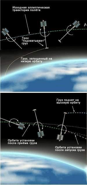 орбитальный лифт