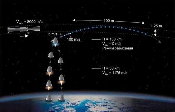 Картинки по запросу Орбитрон орбитальный коллектор