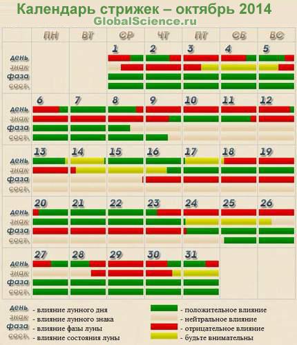 Стрижки по лунному календарю украина
