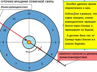 годовая орбита
