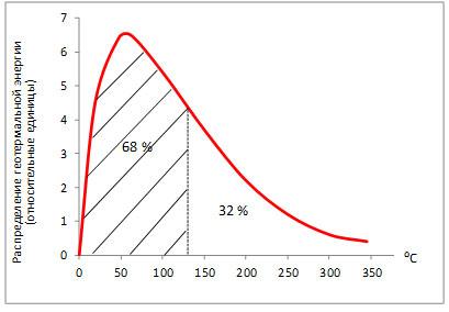 Распределение мировых запасов геотермальной энергии в зависимости от температуры источников