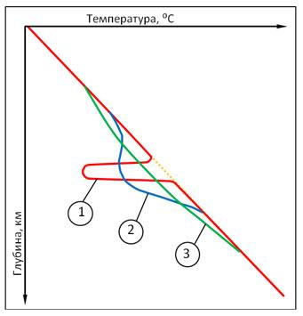 Распределение температур недр