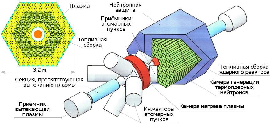 схема гибридного реактора