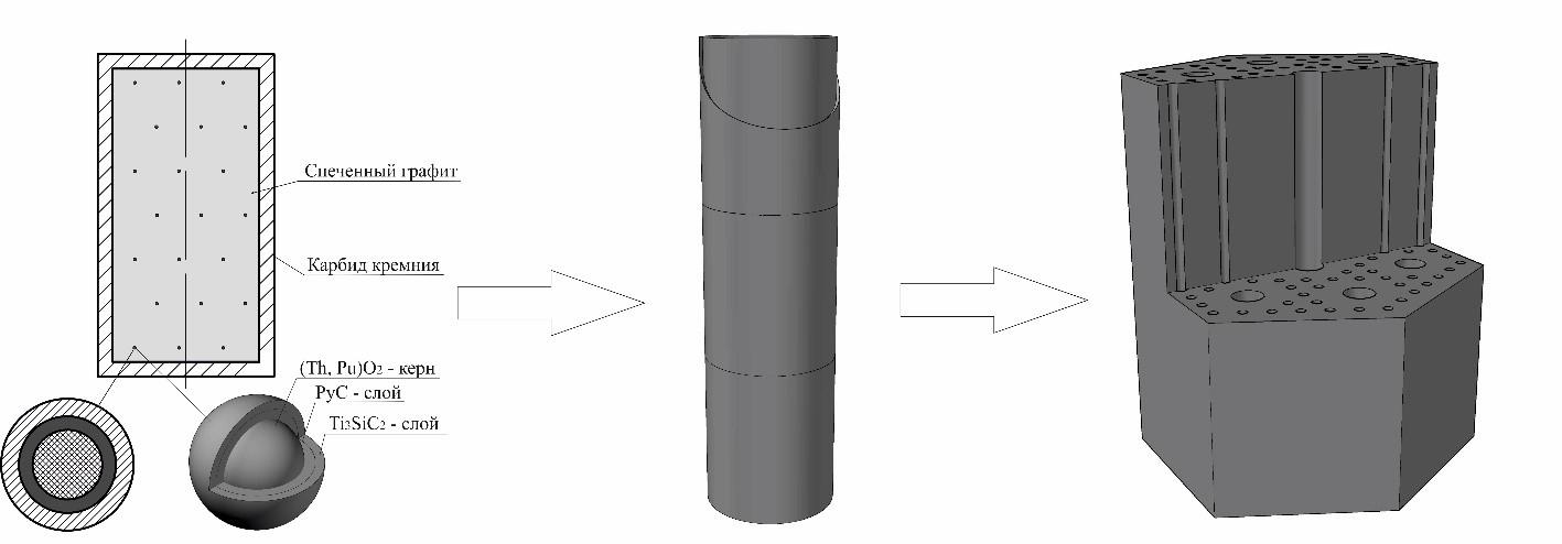 схема заполнения блока ядерным топливом