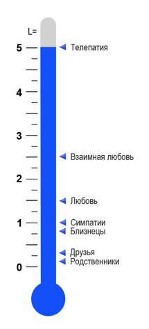 уровень связи