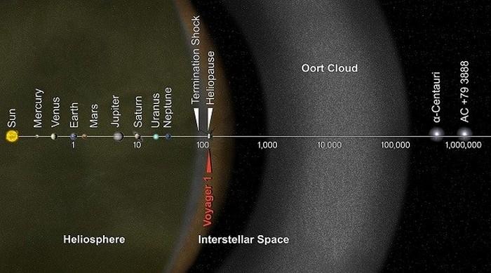 происхождение комет
