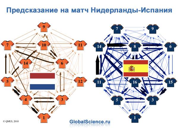 Предсказание на матч Нидерланды-Испания