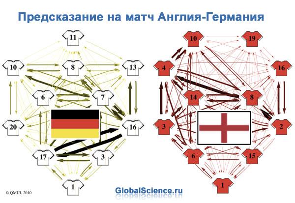 Предсказание на матч Англия-Германия