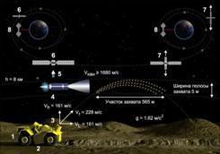 схема орбиты