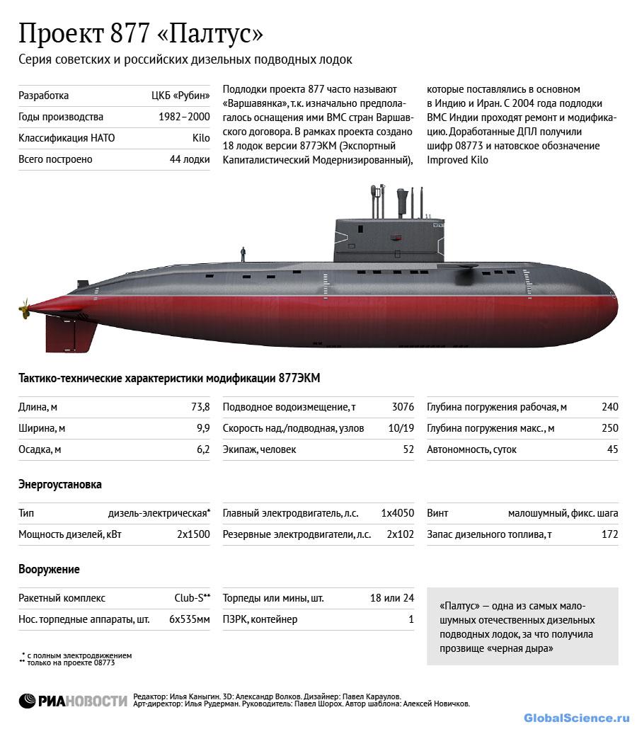 Подводная лодка Индии