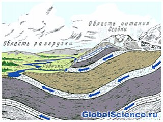 Высокие температуры тепла земли и подземных вод