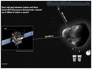Комета 67P/Чурюмова-Герасименко активно выделяет водный пар