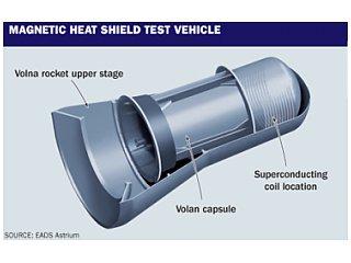 Вчені розробляють магнітний теплозахисний екран для космічного корабля