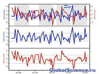Ученые научились предсказывать поведение фондовой биржи по сообщениям в твиттере