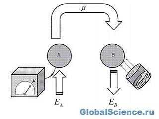 Физики научились телепортировать энергию